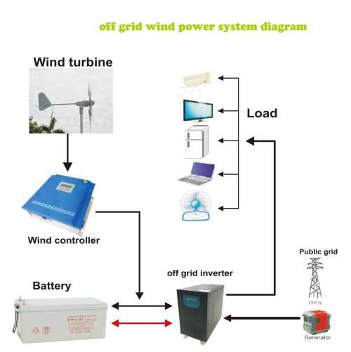 small resolution of 300w off grid wind power system solar electricity systems 10kw system diagram also wind turbine schematic diagram further off grid