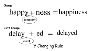 y changing rule