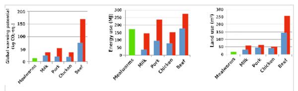 Per le larve i dati (in verde) sono quelli originali dello studio, per altri prodotti (blu i minimi, rossi i massimi) sono ottenuti da letteratura.