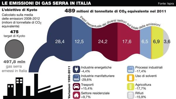 emissioni italia copia