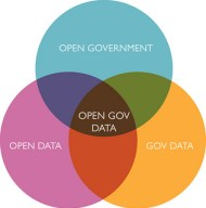Open government data – justgrimes, Flickr