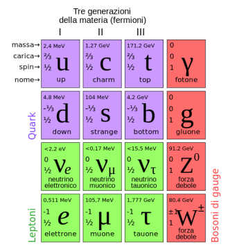 553px-Standard_Model_of_Elementary_Particles_it.svg
