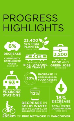 greenest-city-2020-action-plan-2013-2014-implementation-update-2.2
