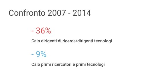 confronto20072014