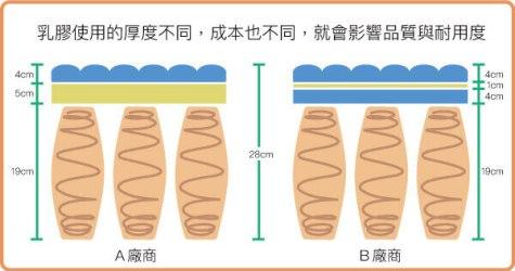 乳膠使用的厚度不同,成本也不同,就會影響品質與耐用度