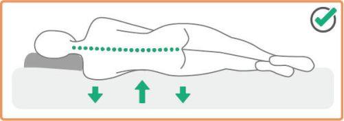 側睡時從頸部到脊椎需呈現一直線