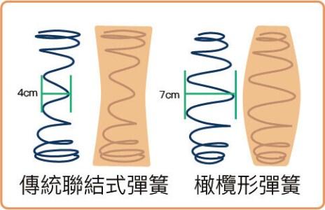 傳統聯結式彈簧與橄欖形彈簧比較