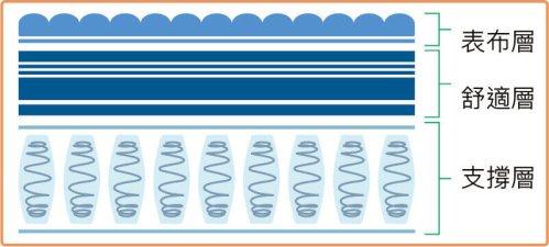 床墊組成分表布層舒適層支撐層