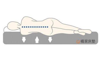 床墊軟硬適中身體才能放鬆休息