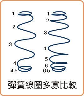 彈簧線圈多寡比較