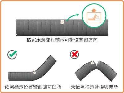 橘家床邊都有標示可折位置與方向