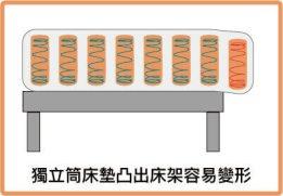 獨立筒床墊凸出床架容易變形