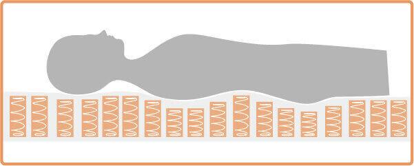 獨立筒彈簧可以各自受力給予支撐