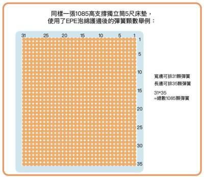 獨立筒5尺床墊 使用了epe泡綿護邊後的彈簧顆數舉例
