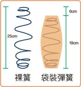 裸彈簧與獨立筒彈簧高度比較