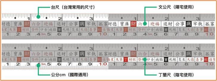 魯班尺台尺公分丁蘭尺文公尺怎麼看