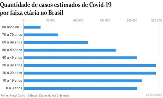 Casos estimados de Covid-19 por faixa etária no Brasil Foto: Editoria de Arte