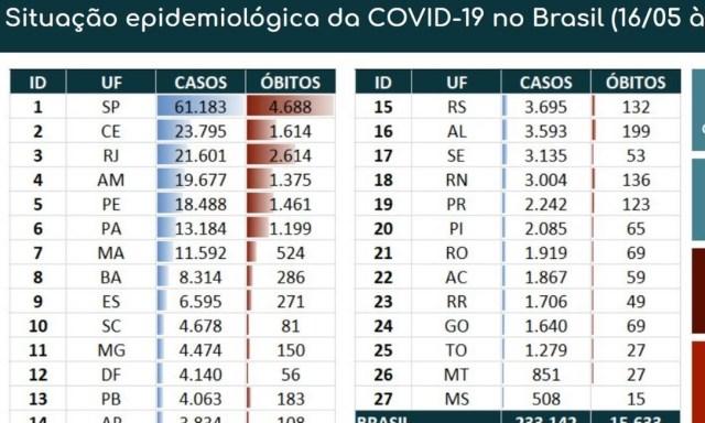 Balanço coronavírus no Brasil Foto: Ministério da Saúde