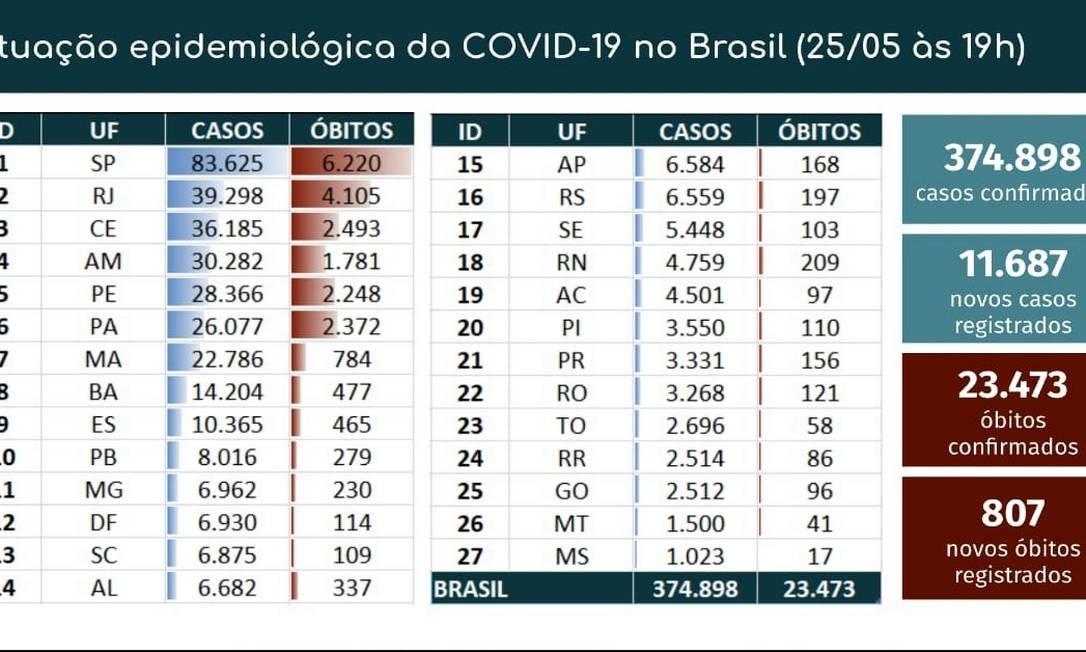 Boletim diário de casos no Brasil Foto: Ministério da Saúde