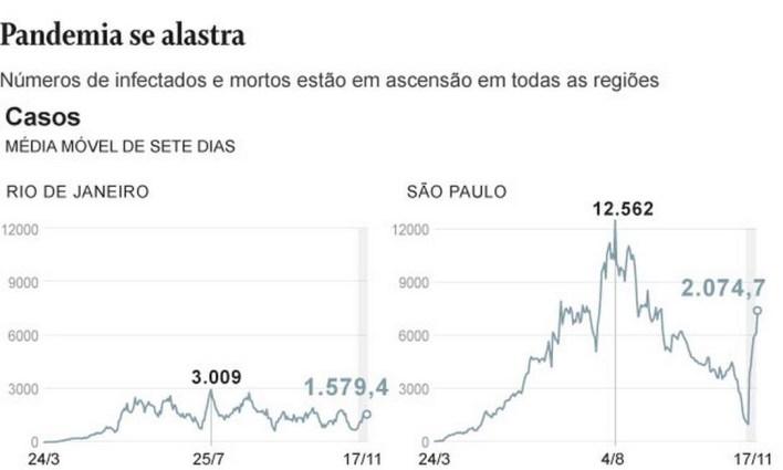 Número de casos cresces no Rio e São Paulo Foto: Divulgação
