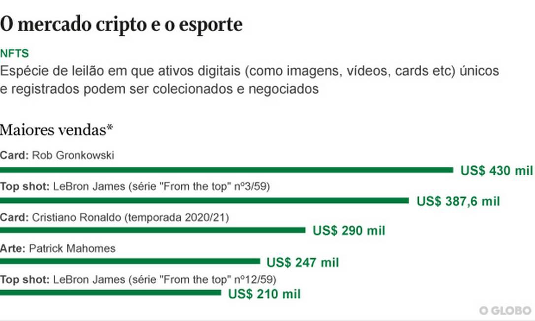 Editoria de arte Foto: O Globo