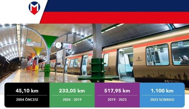 istanbul metro hattı uzunluğu