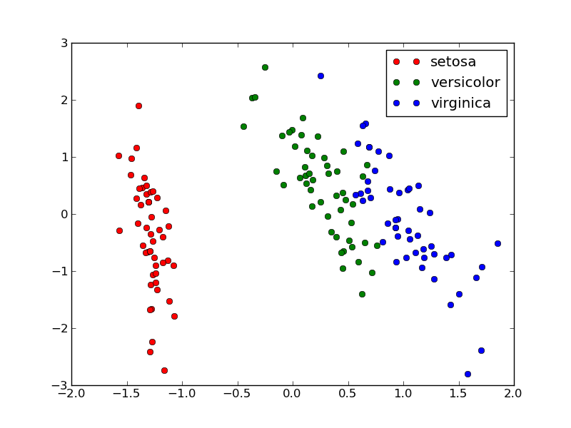 2.4.2. Machine Learning 101: General Concepts — scikit