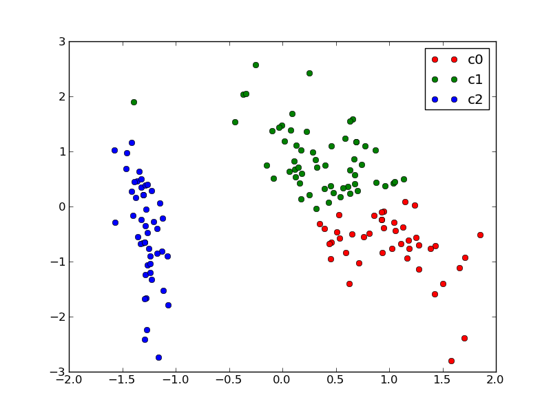 2.3.2. Machine Learning 101: General Concepts — scikit