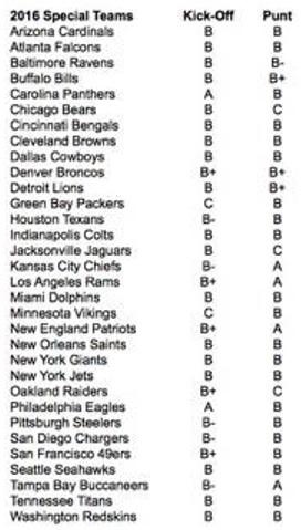 2016 Special Teams Ratings