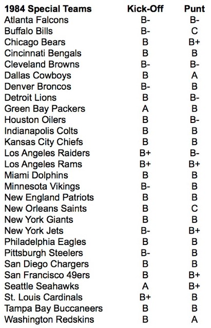 Special Team Ratings