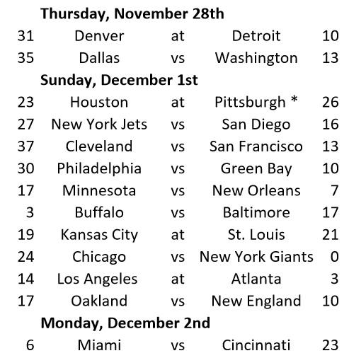 Week 12 Game Results