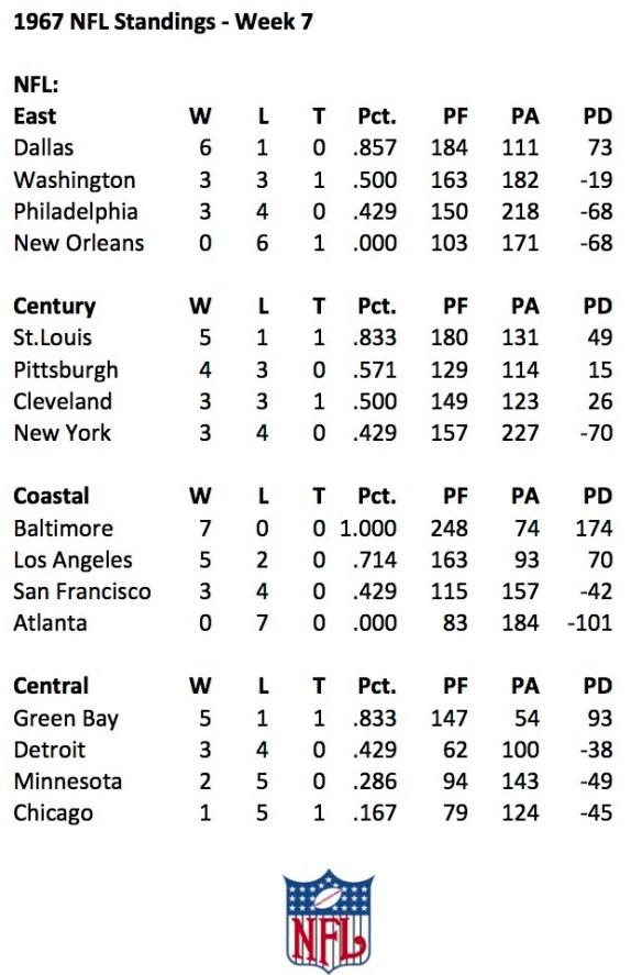 1967 NFL Week 7 Standings