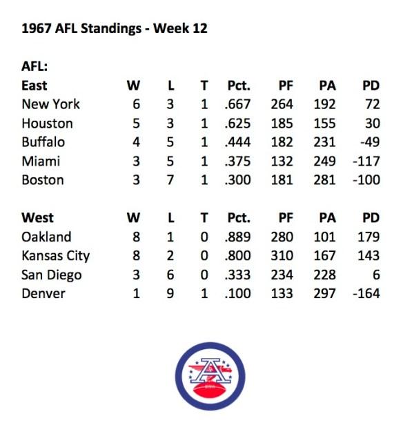1967 AFL Week 12 Standings