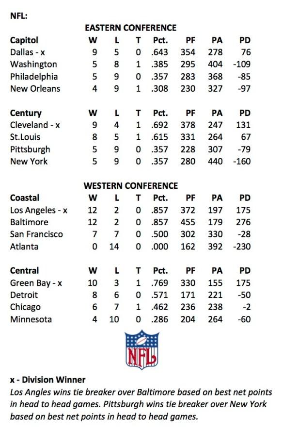 1967 NFL Week 14 Standings