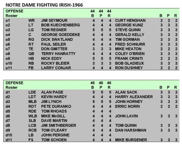 Notre Dame Fighting Irish Depth Chart