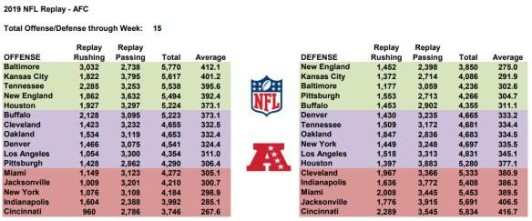 AFC Team Stats