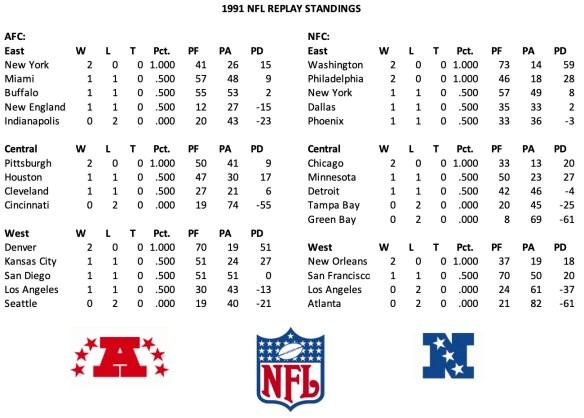 1991 NFL Week 2 Standings