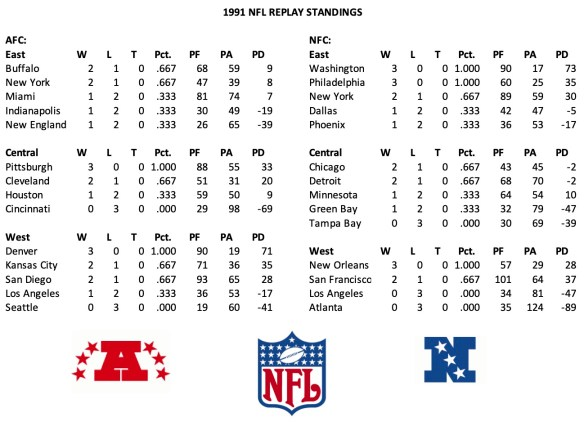 1991 NFL Week 3 Standings