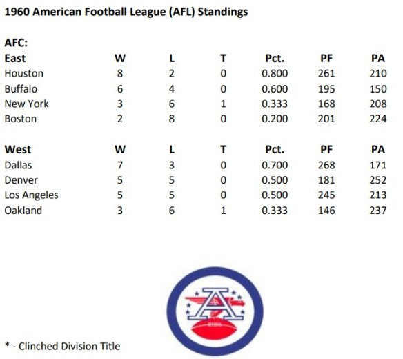 AFL Standings