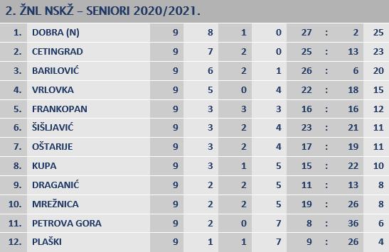 Ogulin.eu Rezultati prve i druge županijske nogometne lige