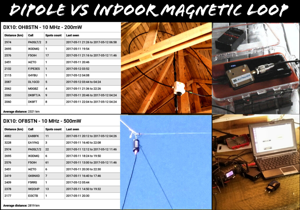 The Dipole vs Indoor Magnetic Loop Antenna