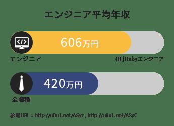 東京のプログラミングスクールならWebCampPro