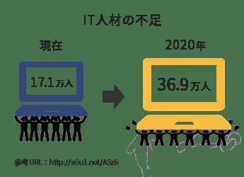 プログラミングスクール 東京 WebCampPro