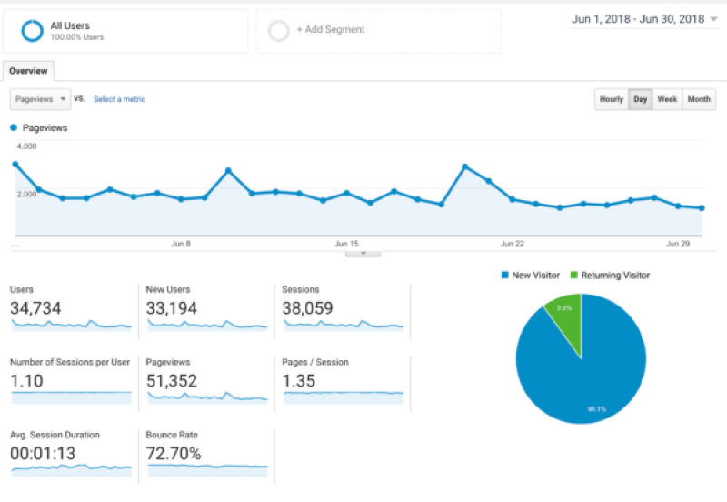 June 2018 Blog income report. Learn how to make money blogging for beginners by following my learn and be on your way to fast passive income in no time. Do you want to start making money blogging? Here's exactly how this blogger earned $1376 in just one month blogging!