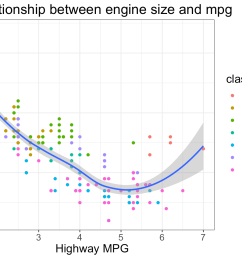 aes x displ y hwy geom point aes color class geom smooth labs title relationship between engine size and mpg x highway mpg  [ 1344 x 960 Pixel ]