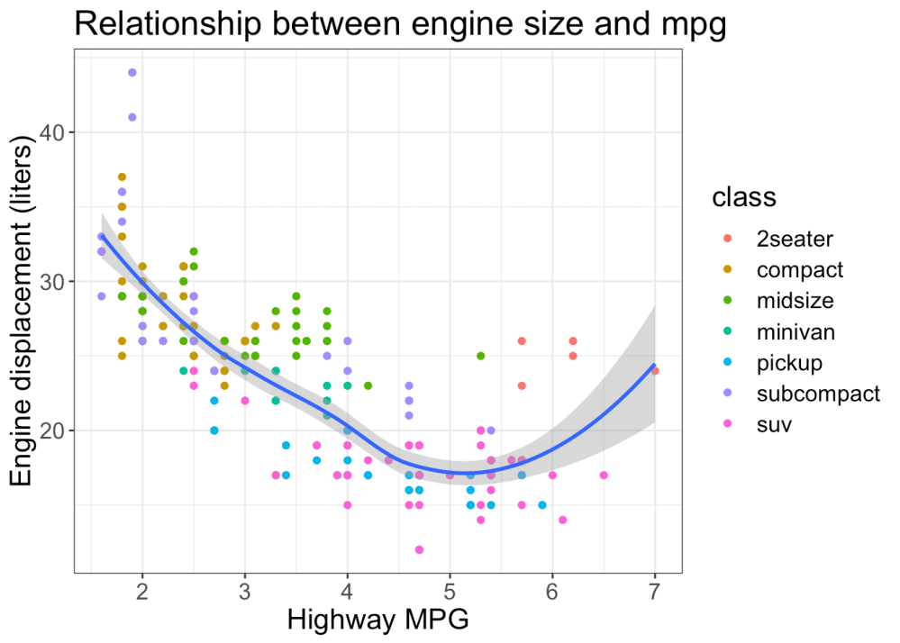 medium resolution of  aes x displ y hwy geom point aes color class geom smooth labs title relationship between engine size and mpg x highway mpg