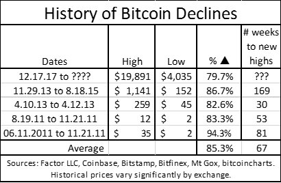 Sudden drop in cryptocurrency