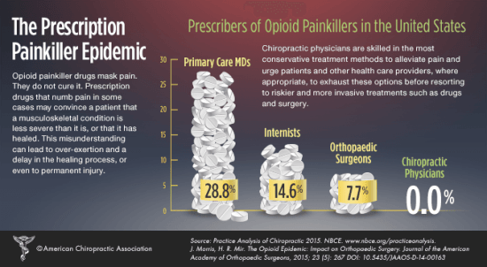 painkiller opioid epidemic drugless treatment chiropractic physical medicine ohio healthcare partners fairlawn akron