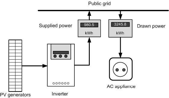 Photovoltaic Systems for Solar Electricity Production