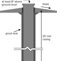 well protection diagram with approved seal 8 inches above ground level and 25 foot minimum casing [ 767 x 1079 Pixel ]